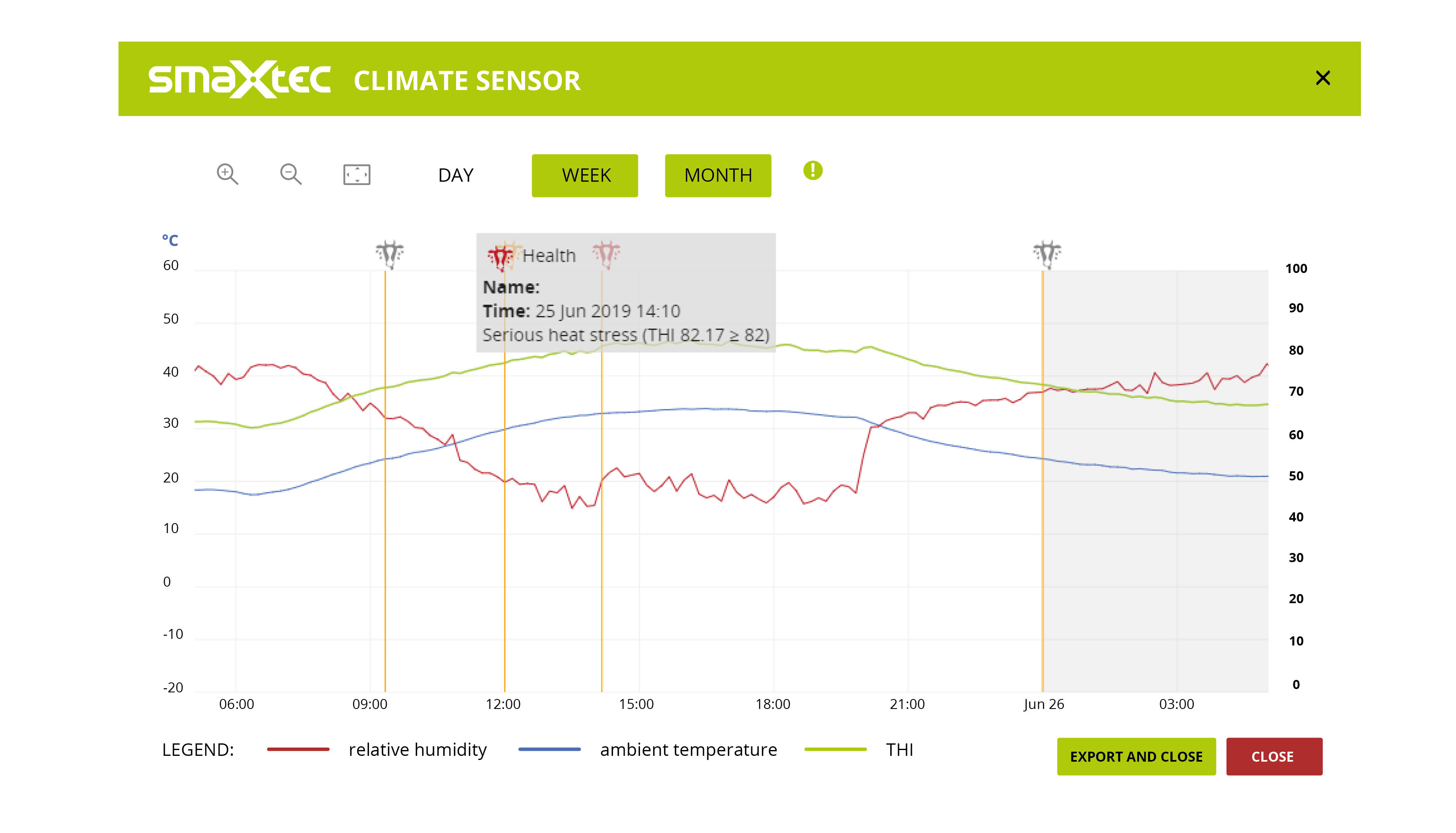 Example curve smaXtec Climate Sensor