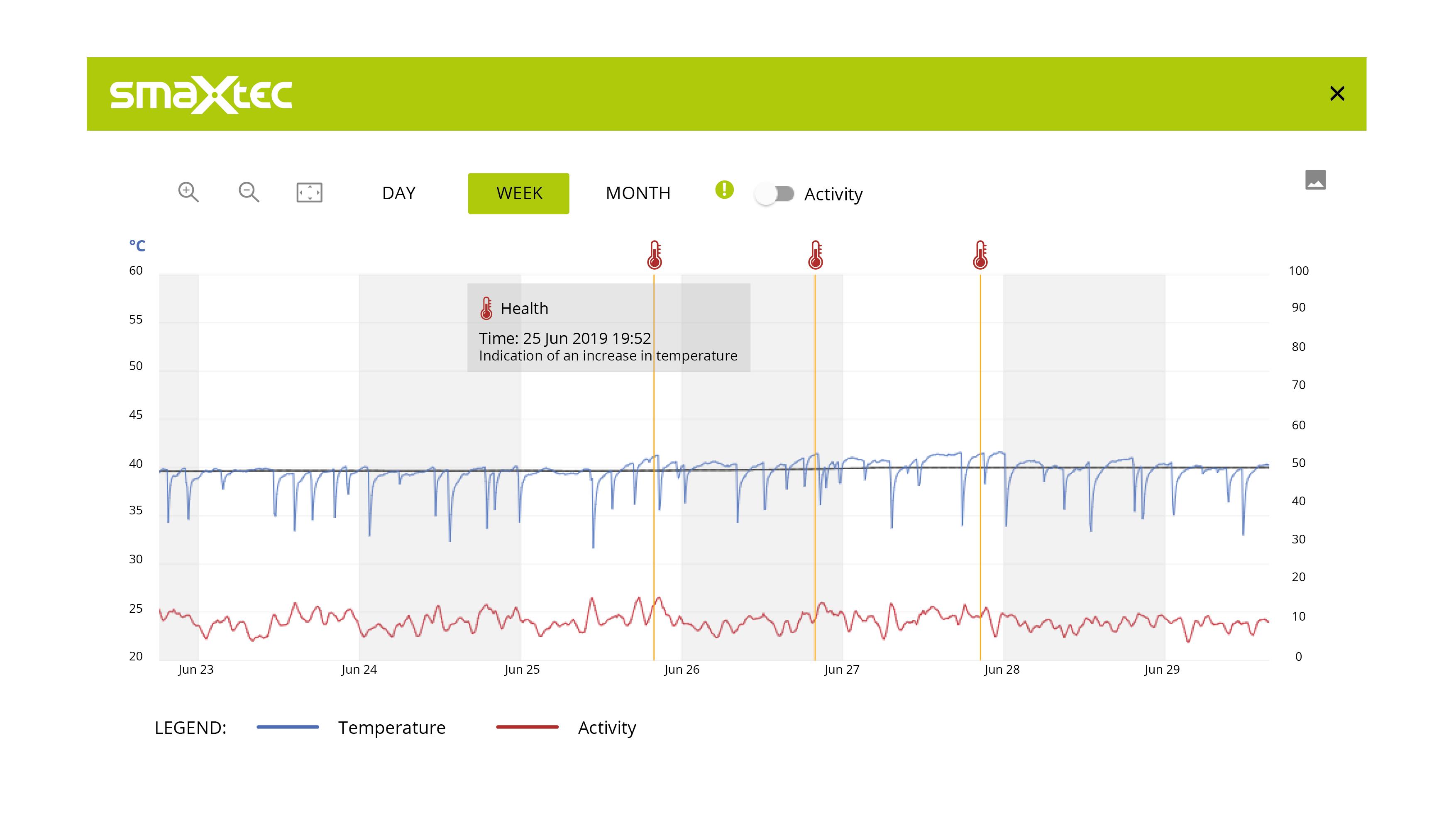smaXtec example curve temperature alerts