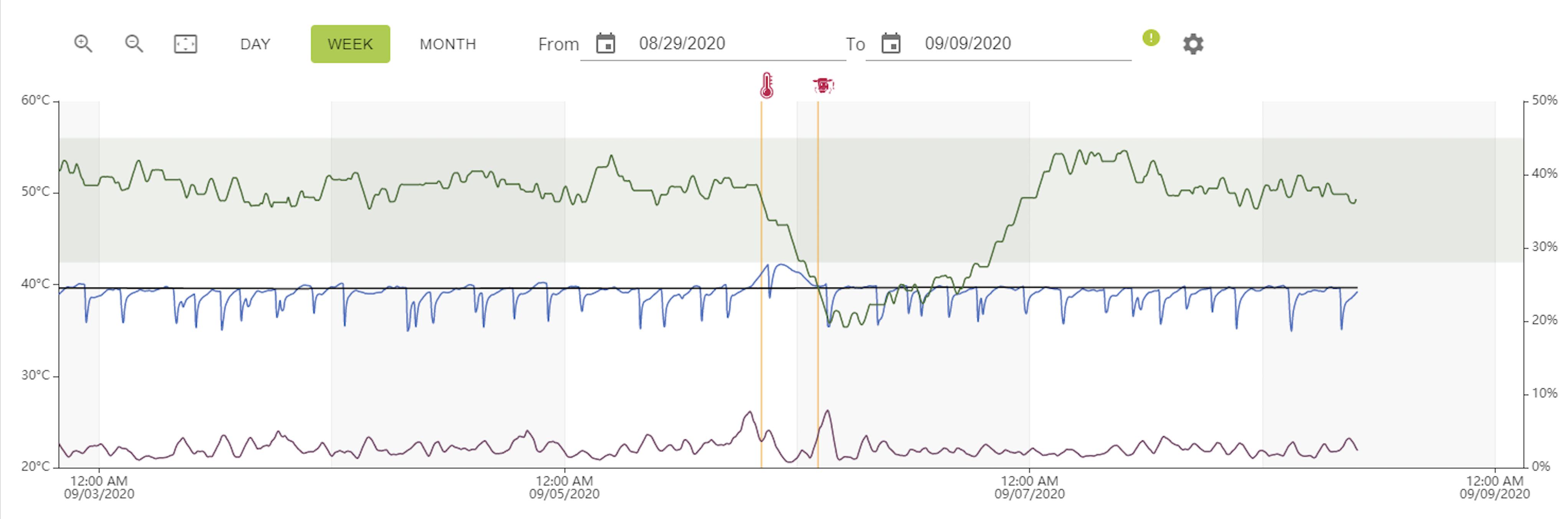 smaXtec example curve: e. coli mastitis